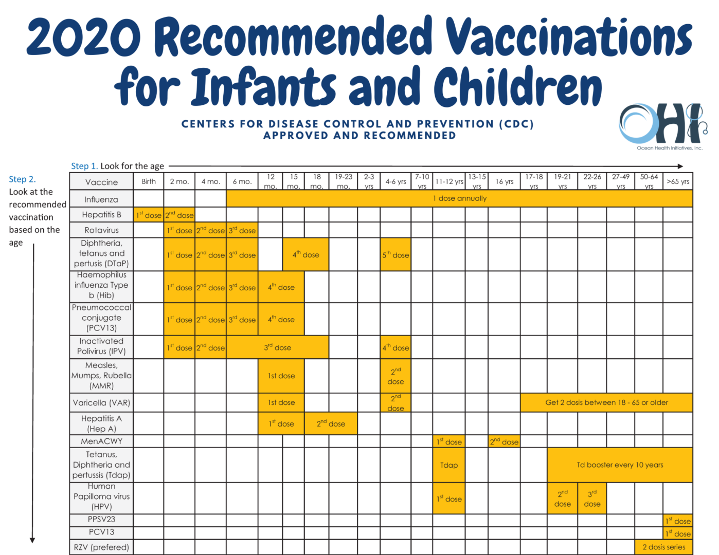 2020 Recommended Vaccinations for Infants and Children